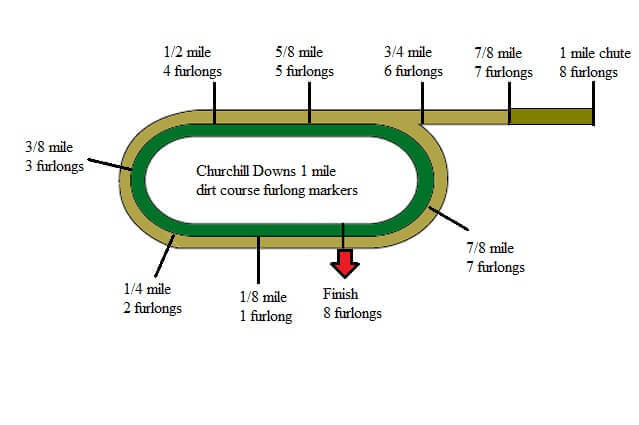horse racing track surfaces dirt turf polytrack measured. Black Bedroom Furniture Sets. Home Design Ideas