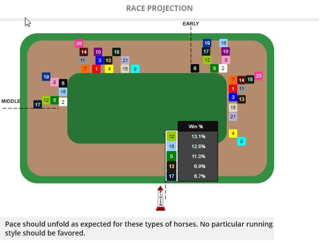 2019 Kentucky Derby Pace Projection STATS Race Lens